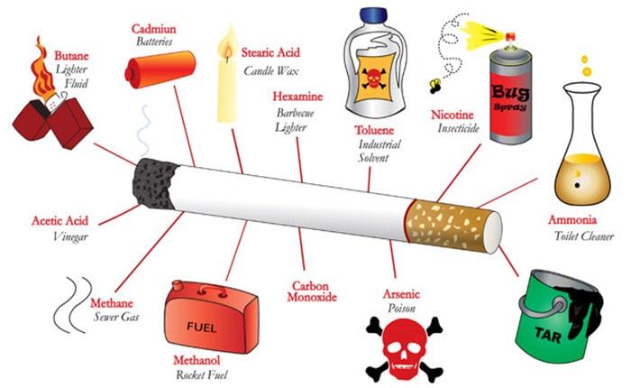 Những chất độc hại có trong thuốc lá